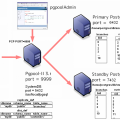 postgresql HA