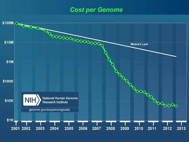 基因组测序进入1000美元时代