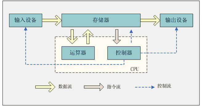 诺依曼计算机逻辑结构