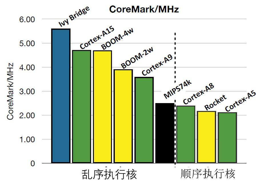 国内芯片技术交流-关于RISC-V成为印度国家指令集的一些看法risc-v单片机中文社区(2)
