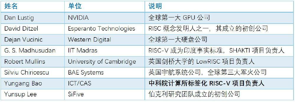 国内芯片技术交流-关于RISC-V成为印度国家指令集的一些看法risc-v单片机中文社区(4)