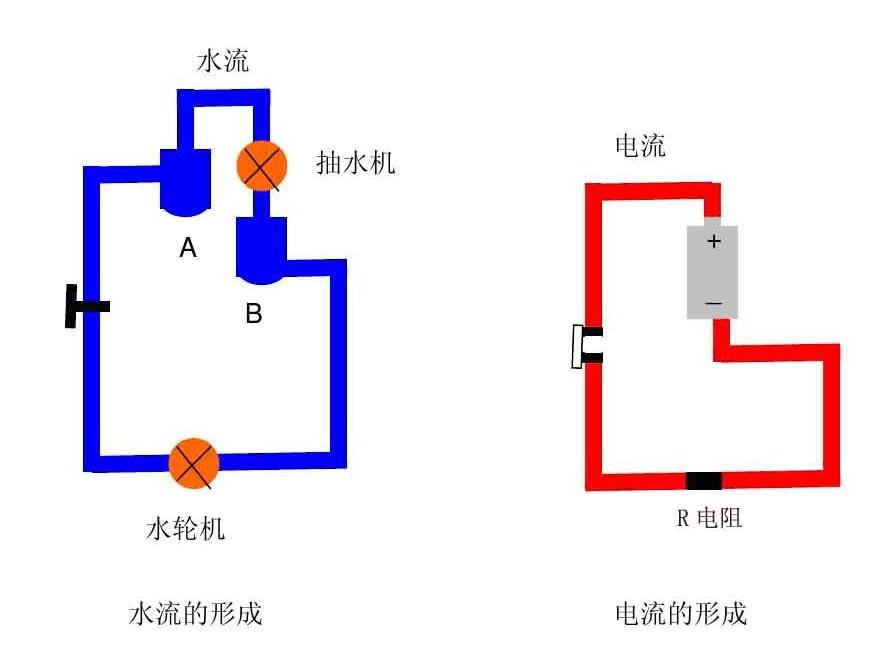 直流电流�:`yfj_下图类比水流和直流电流