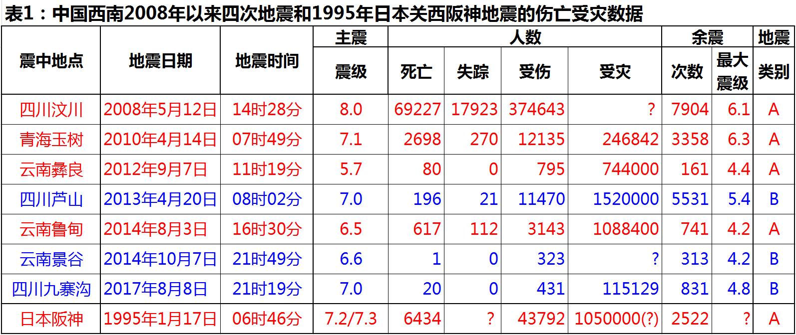 Table1-Osaka.png