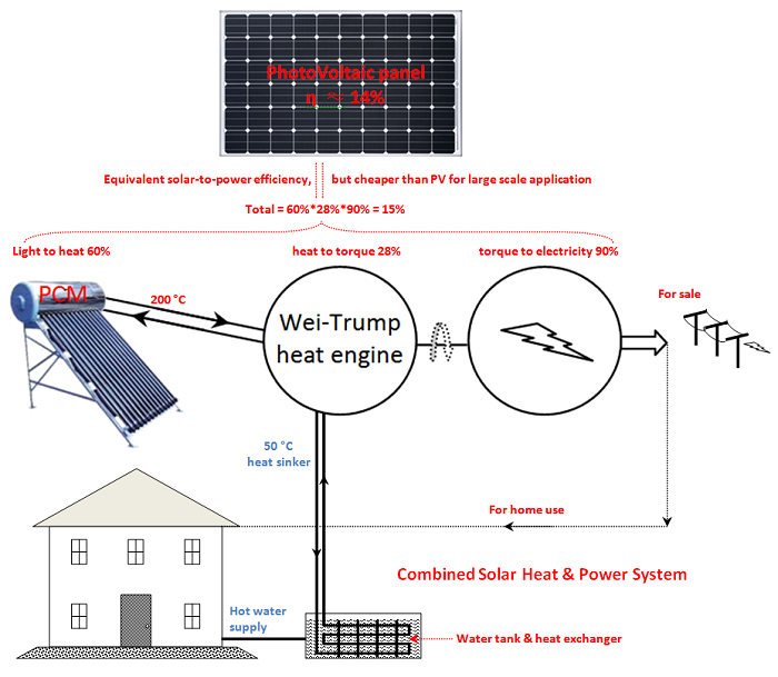 solar-trump-engine-small.png