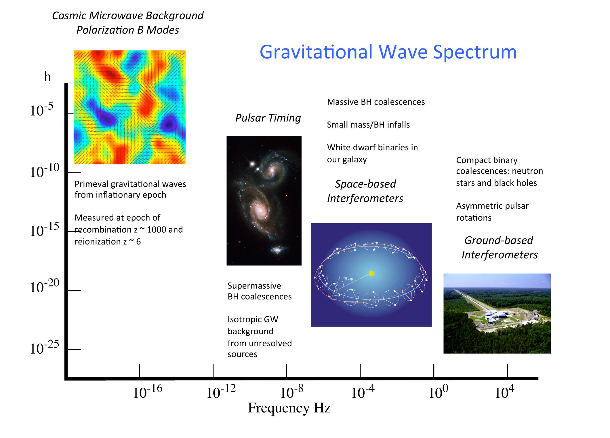 gravitationalWaveSpectrum.png