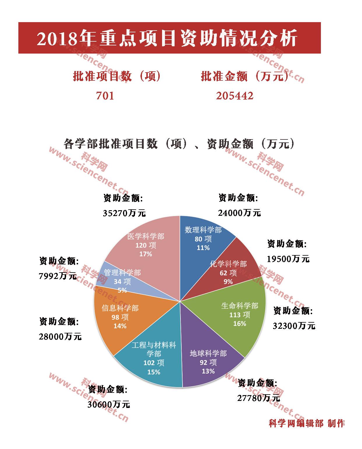 重点项目 各学部图.jpg