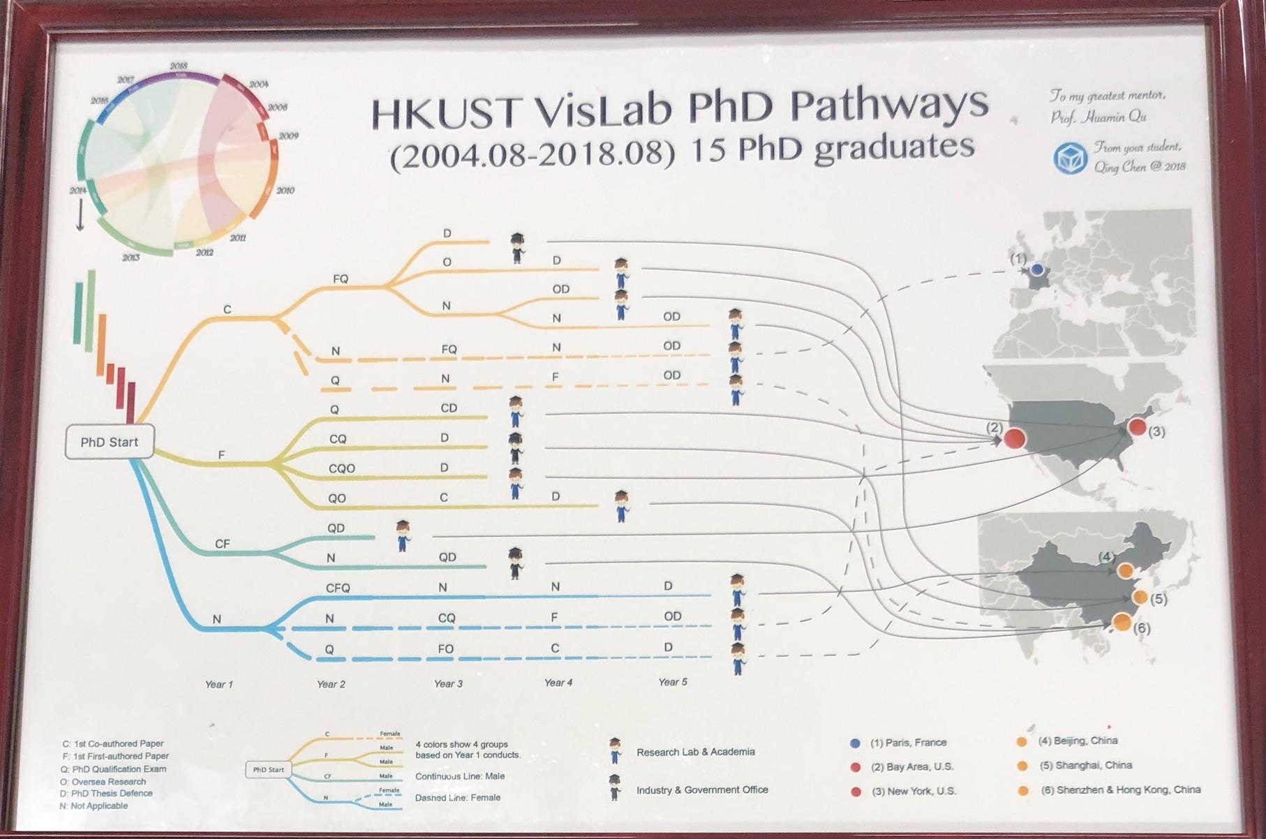 VisLab_PhD_pathways.jpg