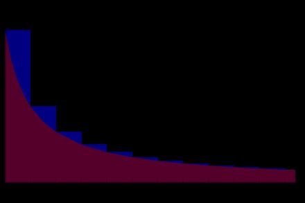 用面积表示欧拉常数.png