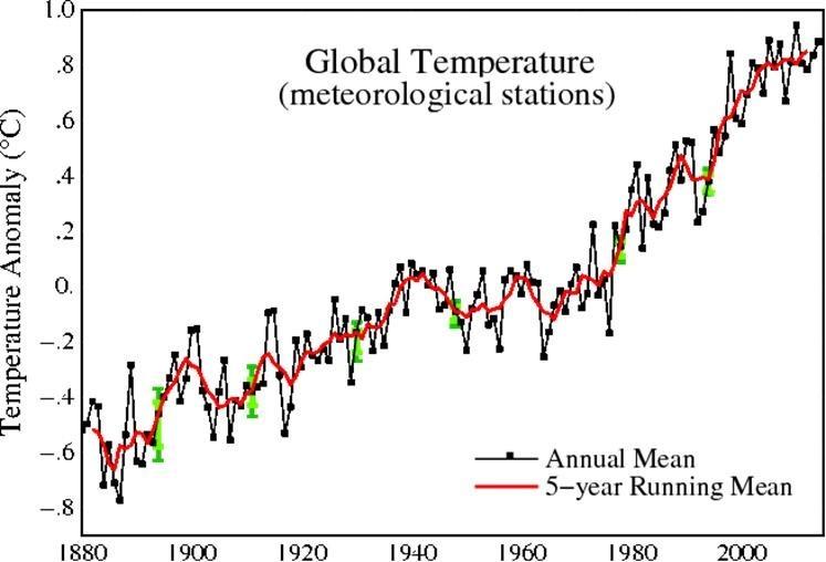 个人如何防止全球变暖英文_全球气温变暖的原因_全球气候变暖英文