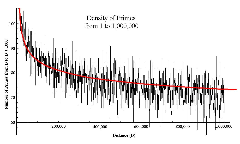 Density of Primers (Peter Martinson) Primes+log.jpg