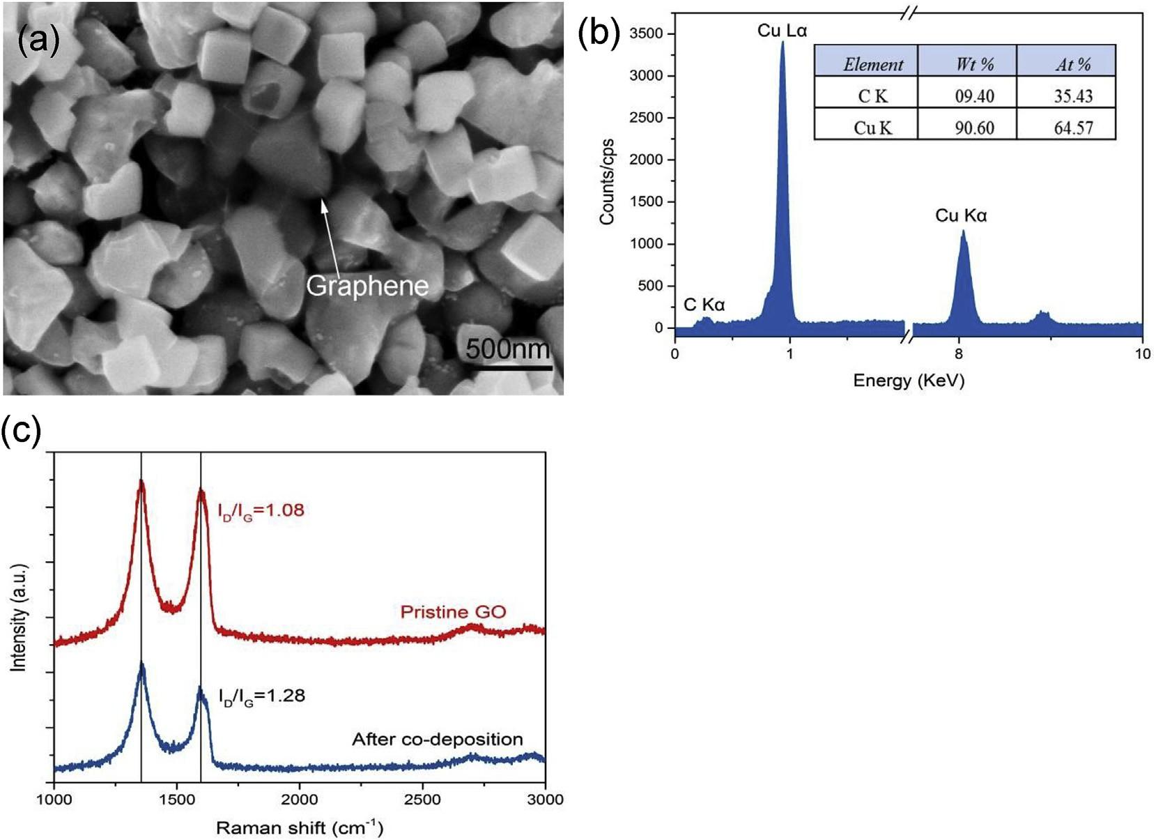 化学镀法制备铜(Cu)-石墨烯(Gr)复合涂层及其高的机械性能和耐腐蚀性能