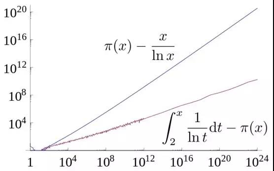 09-质数定理的绝对偏差.jpg