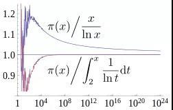 08-质数定理的相对偏差.jpg