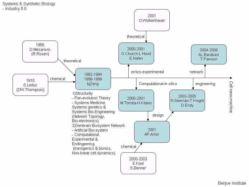 1996-2003bioindustry.jpg