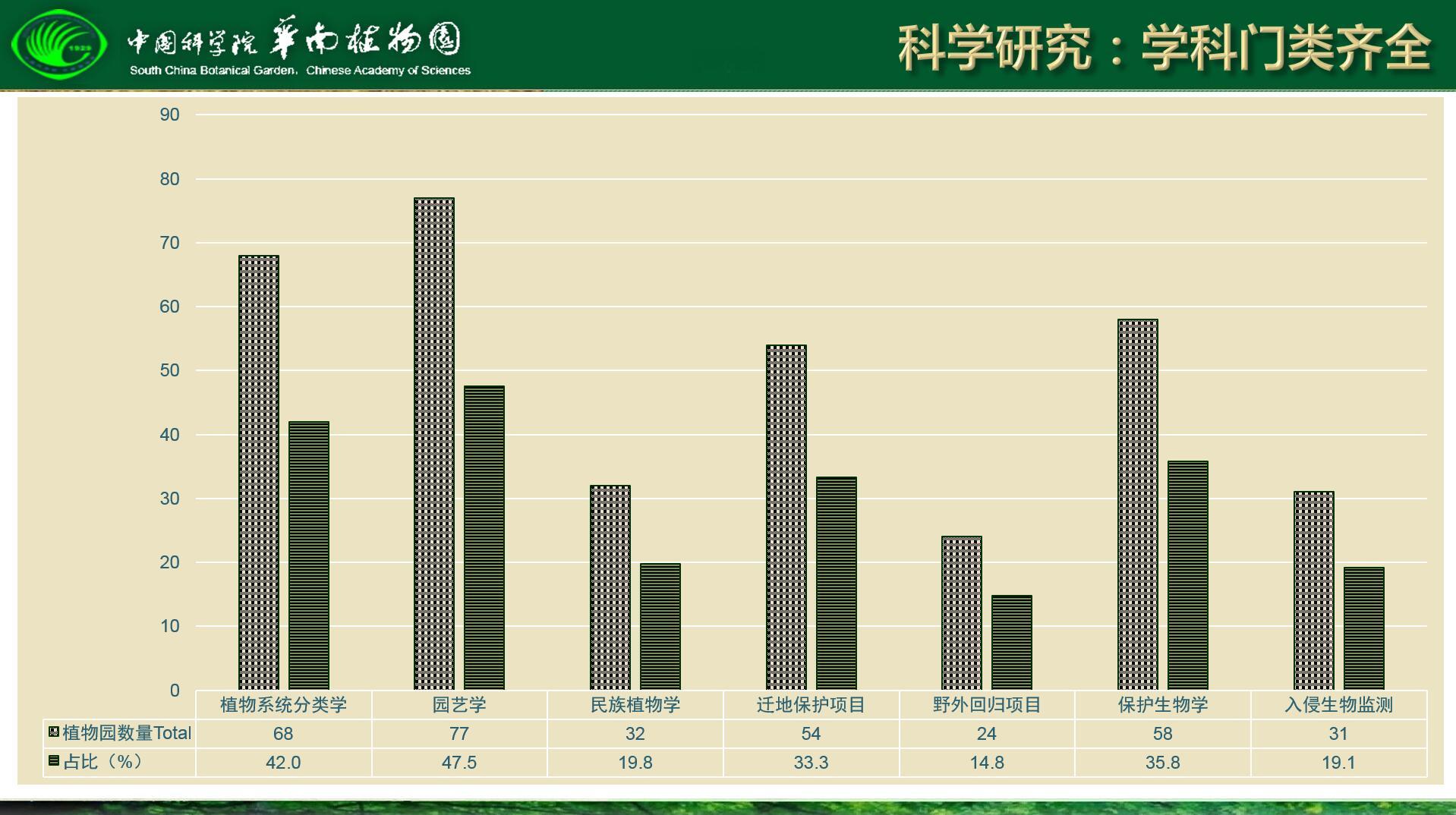 图7-1 我国植物园科学研究.jpg