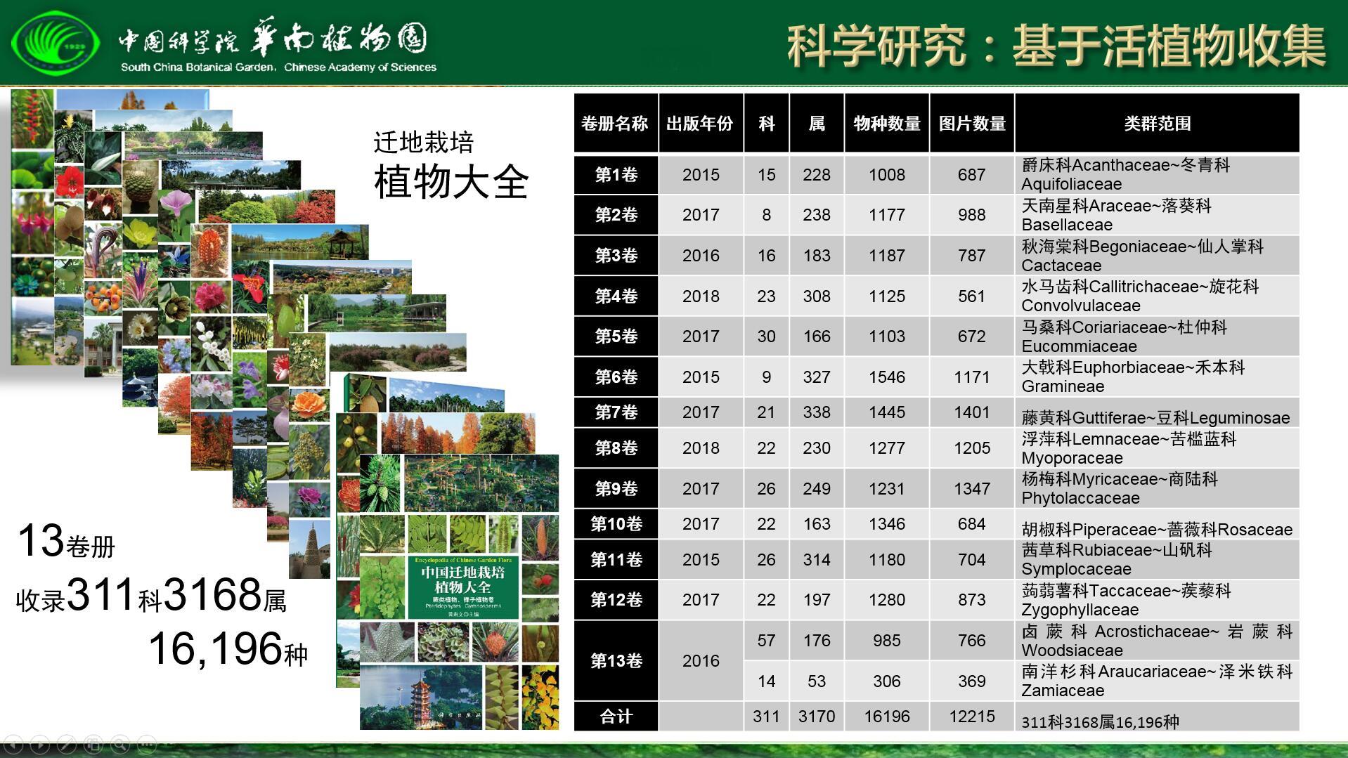 图7-3 中国迁地栽培植物大全.jpg