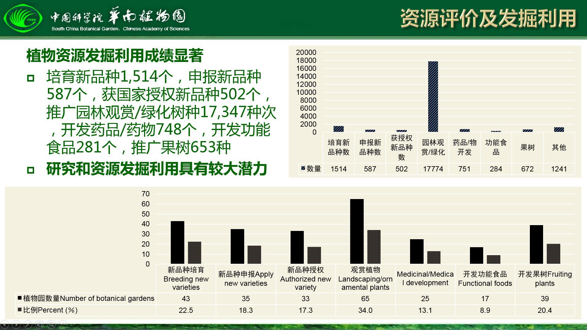 图8-1 中国植物园植物资源利用.jpg