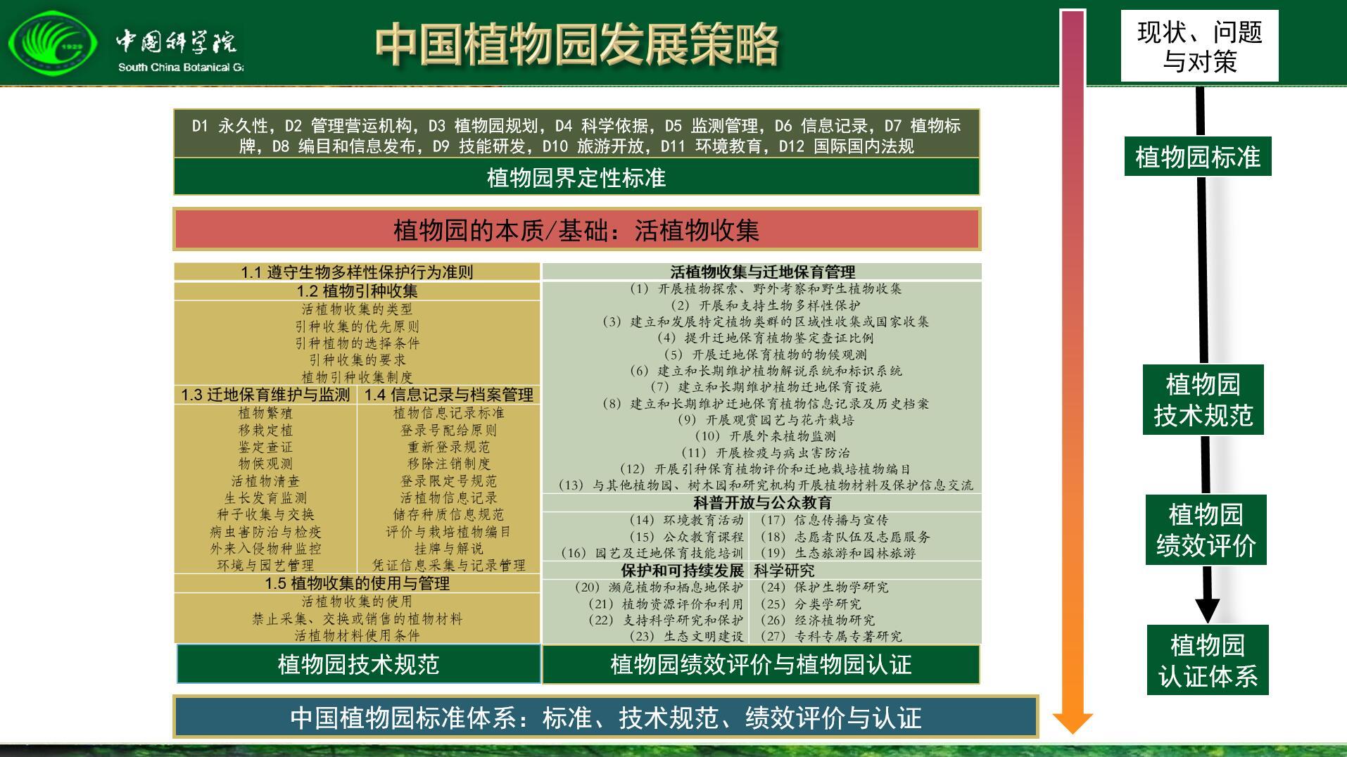 图10 中国植物园发展策略.jpg