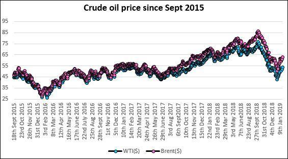 Crude_oil_price_18th_Jan_2019.jpg