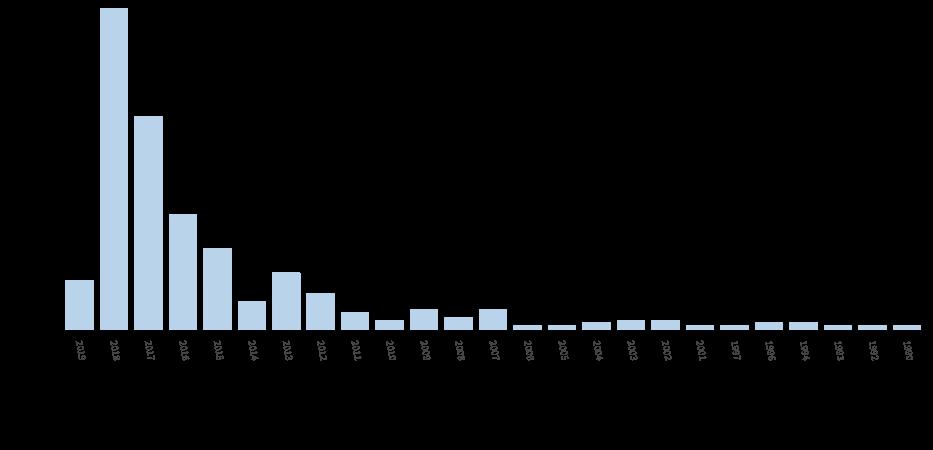 年度分布.jpg
