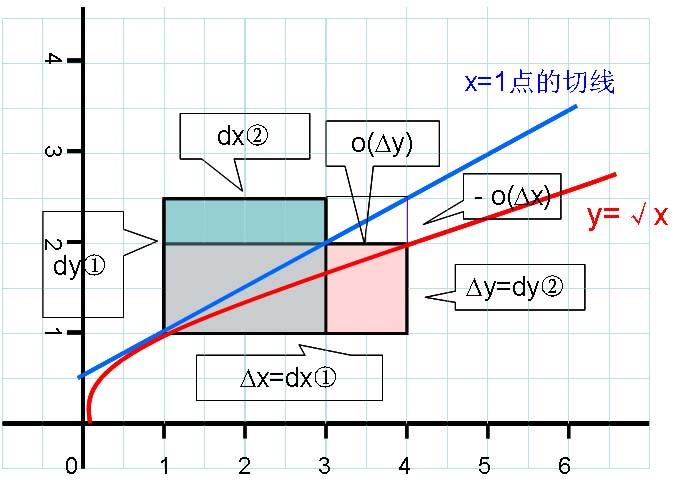 dydx.jpg
