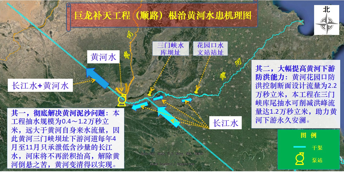 巨龙补天工程(顺路)根治黄河水患机理图02.jpg