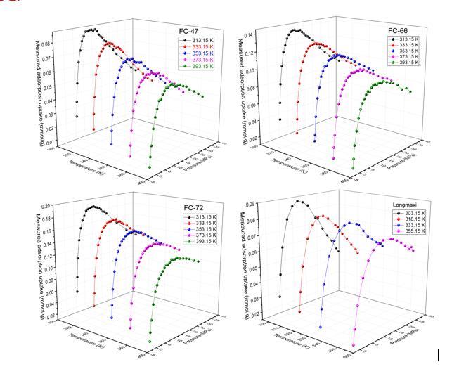 图1:四种不同页岩的等温吸附曲线.jpg