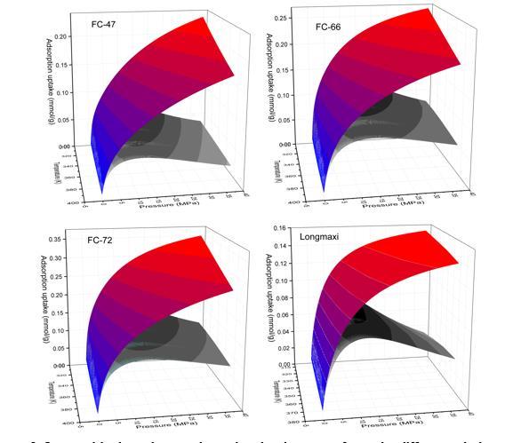 图2:模拟及预测的页岩气等温吸附曲面.jpg