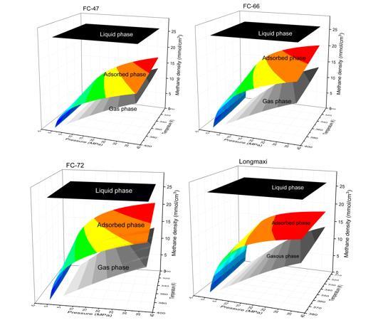 图3:不同相态页岩气密度随温度和压力的变化规律.jpg