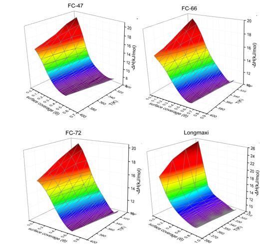 图5:页岩气吸附焓随温度和表面覆盖度变化的二维曲面.jpg
