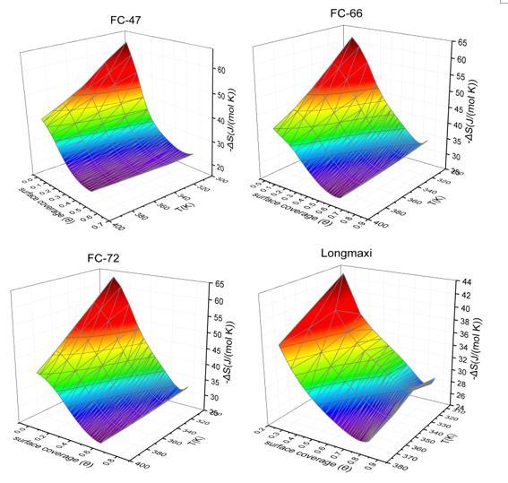 图6:页岩气吸附熵随温度和表面覆盖度变化的二维曲面.jpg