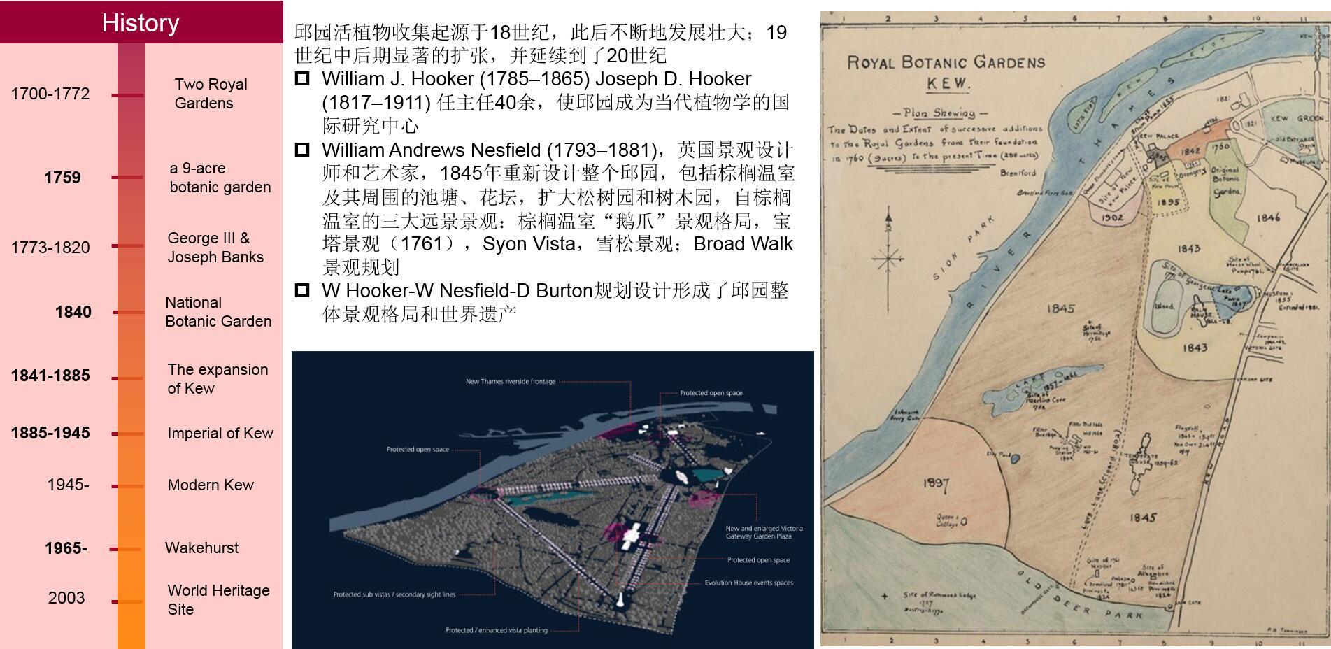 图1 邱园的发展历史.jpg