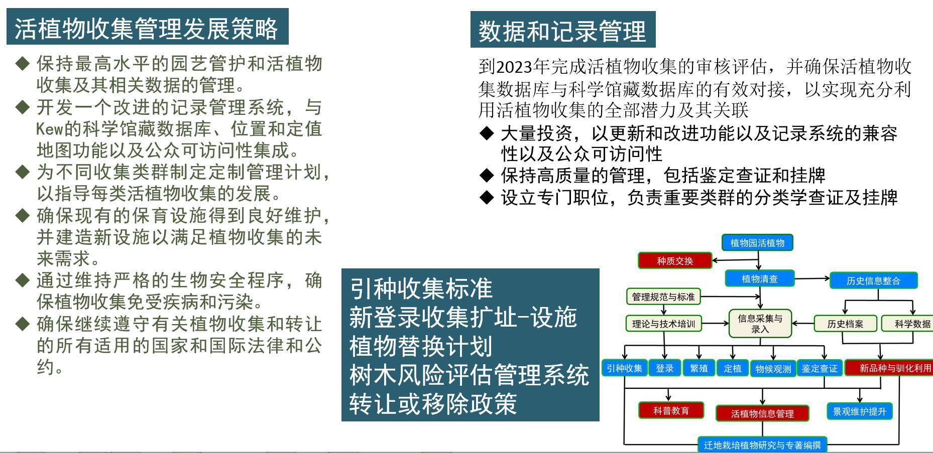 图9 活植物收集管理发展策略.jpg