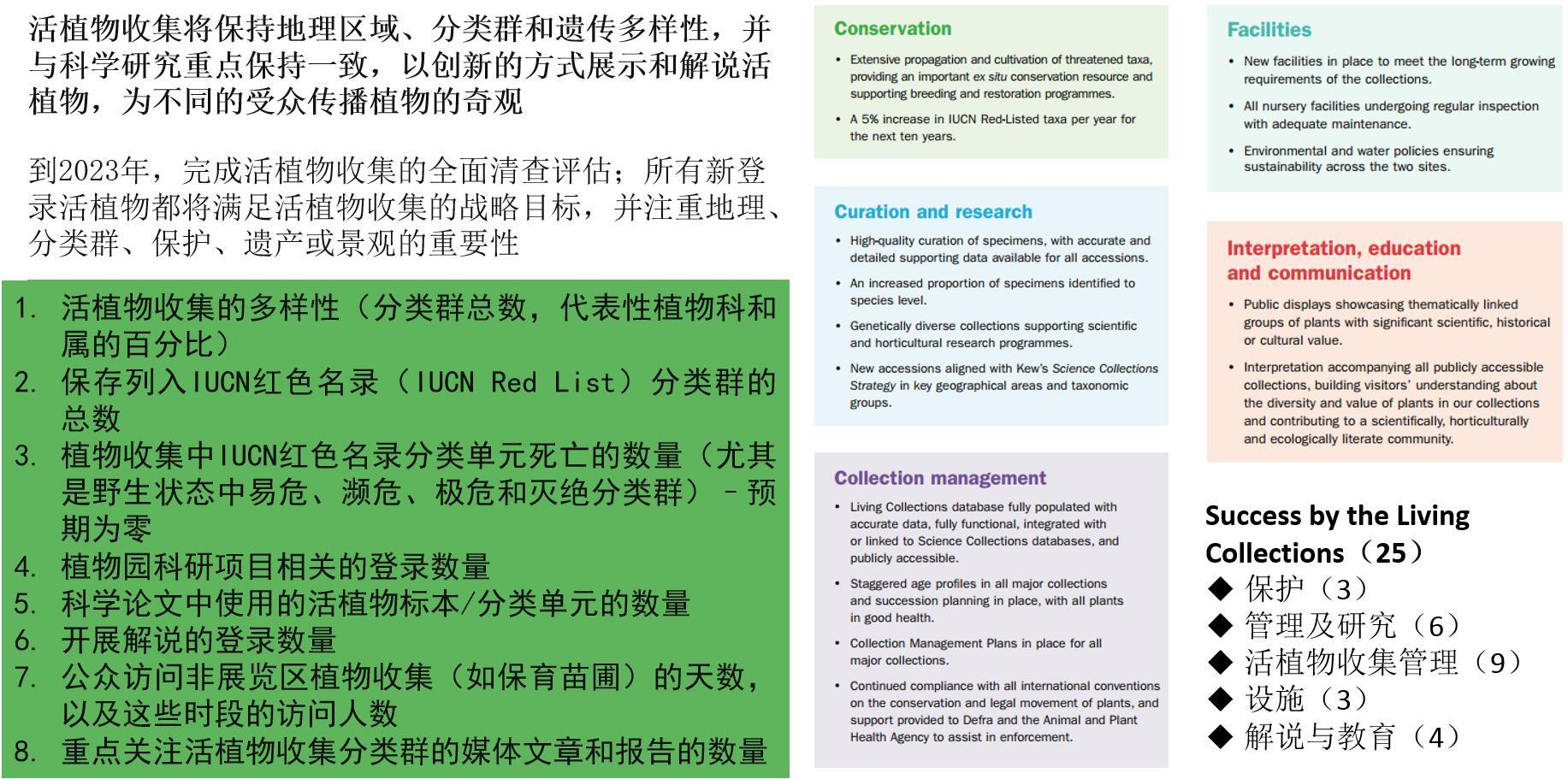 图5 活植物收集成功的指标体系.jpg