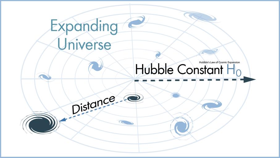 图2-哈勃定律的卡通示意图,图片版权:2018 howstuffworks.png