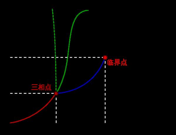 三相图.png