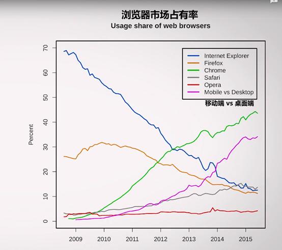 浏览器市场占有率.png