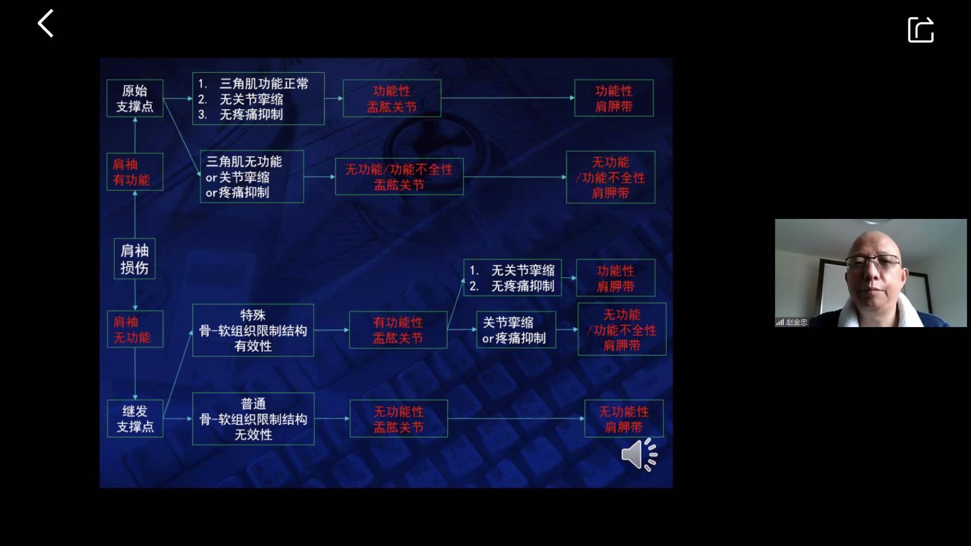 8 赵金忠老师将上肩袖损伤分成5种类型.jpg