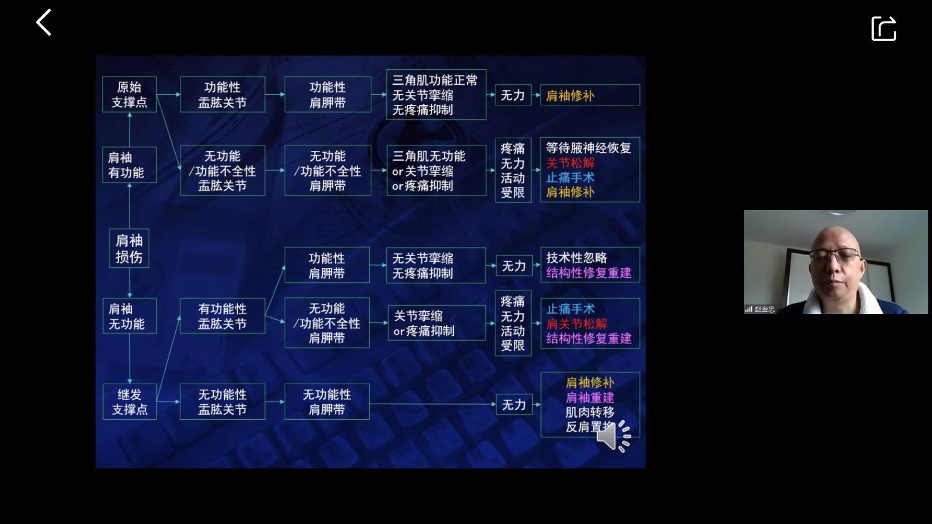 10 赵金忠老师将上肩袖损伤的5种类型分别推荐了相应的治疗方法.jpg