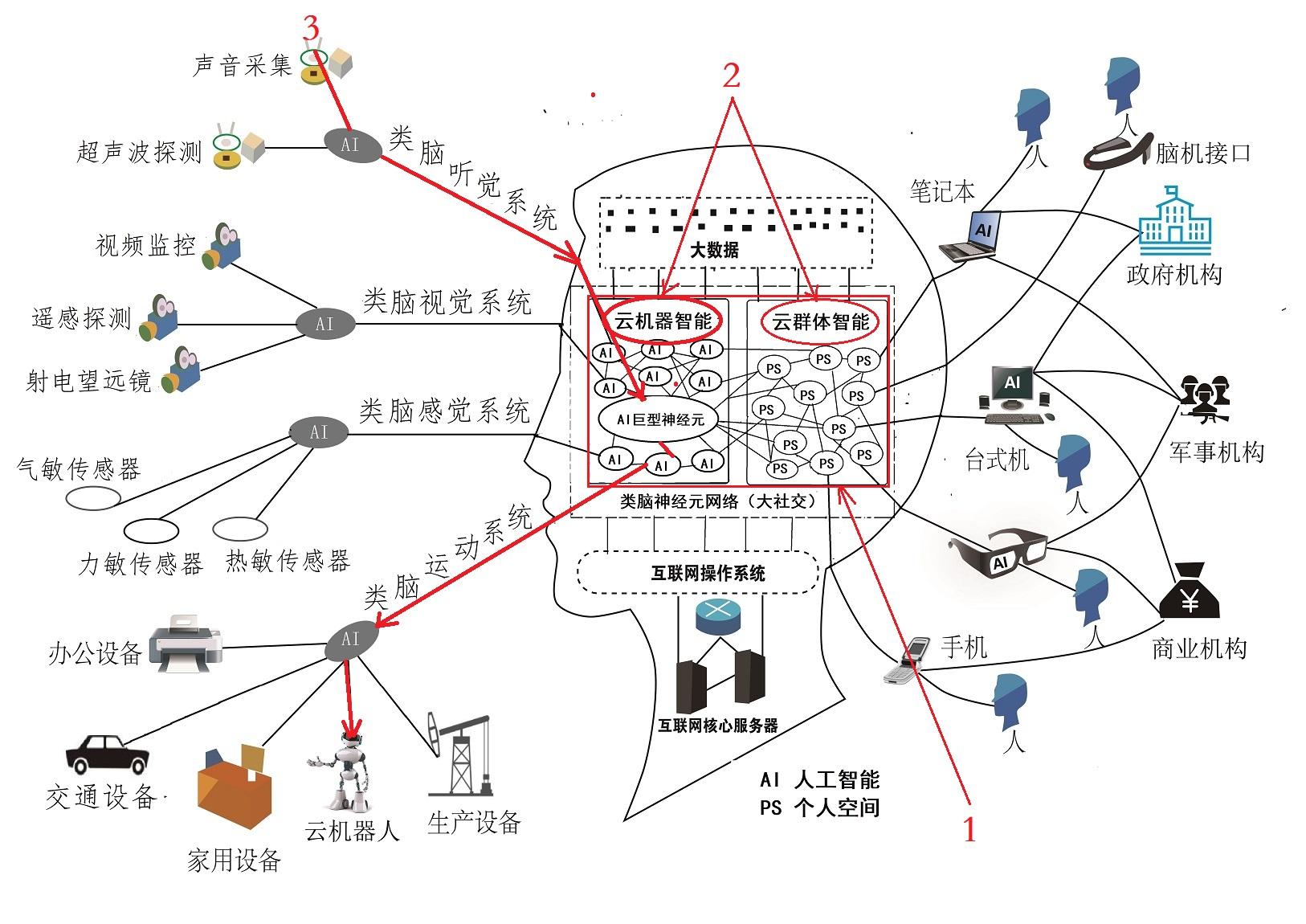 3 互联网3重点小图.jpg
