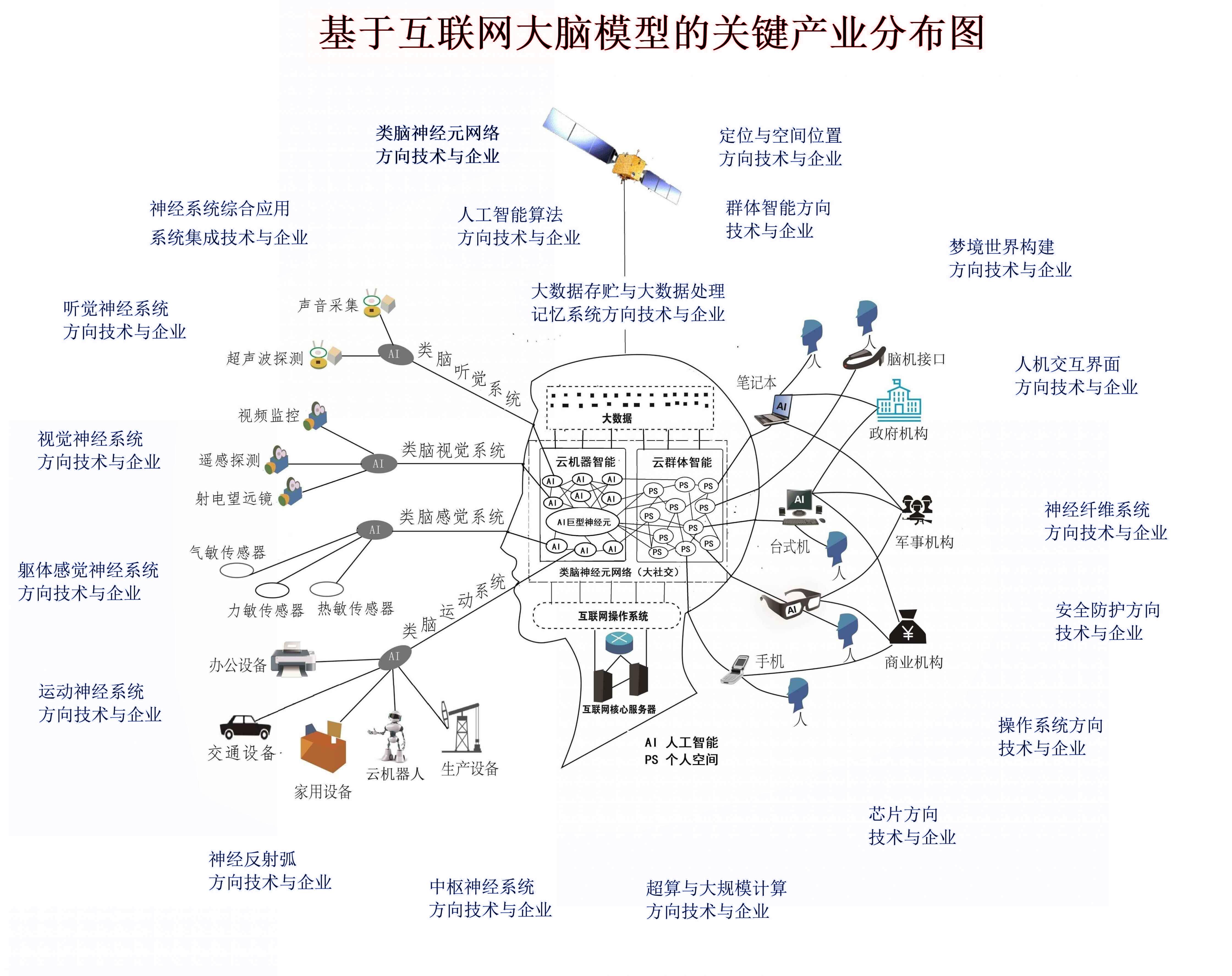 蓝-彩色产业图1.jpg