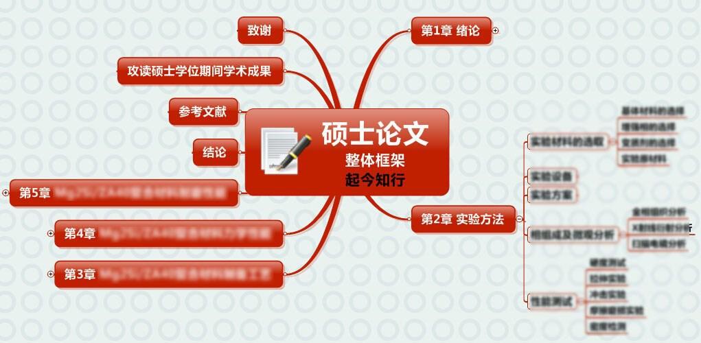 学术论文思维导图.png