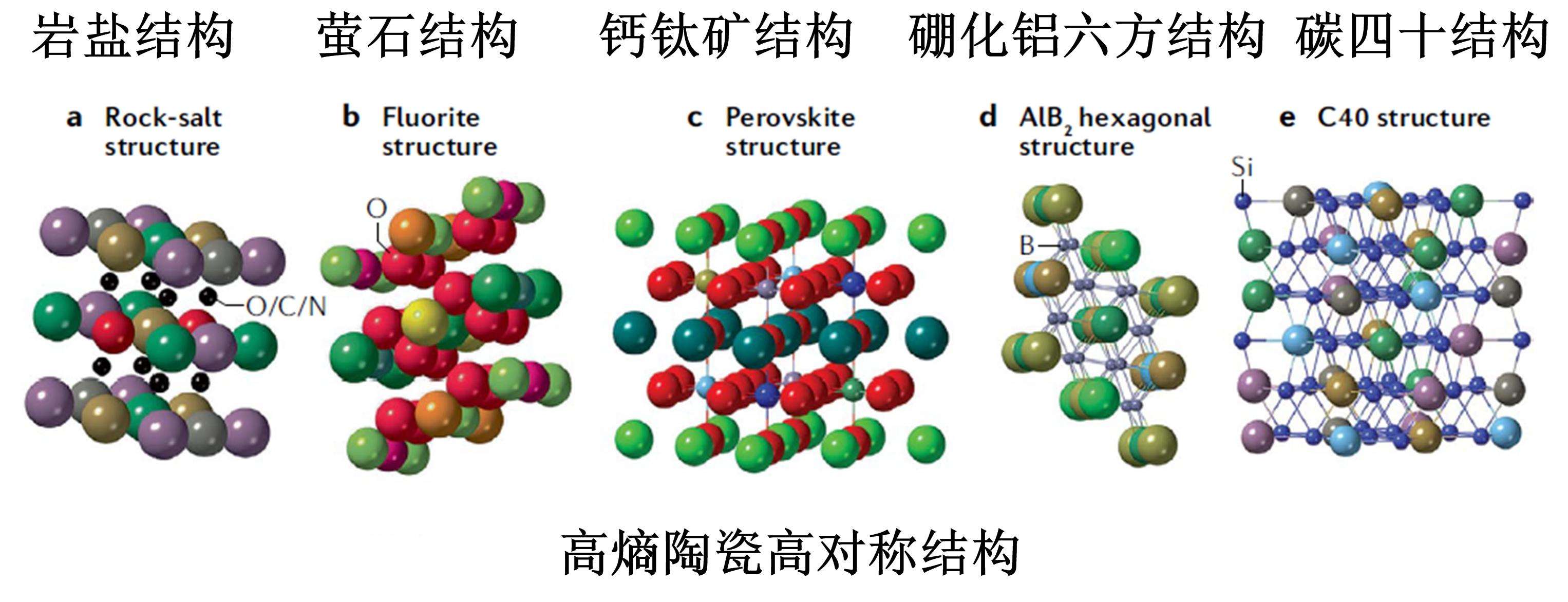 高熵陶瓷高对称结构.jpg