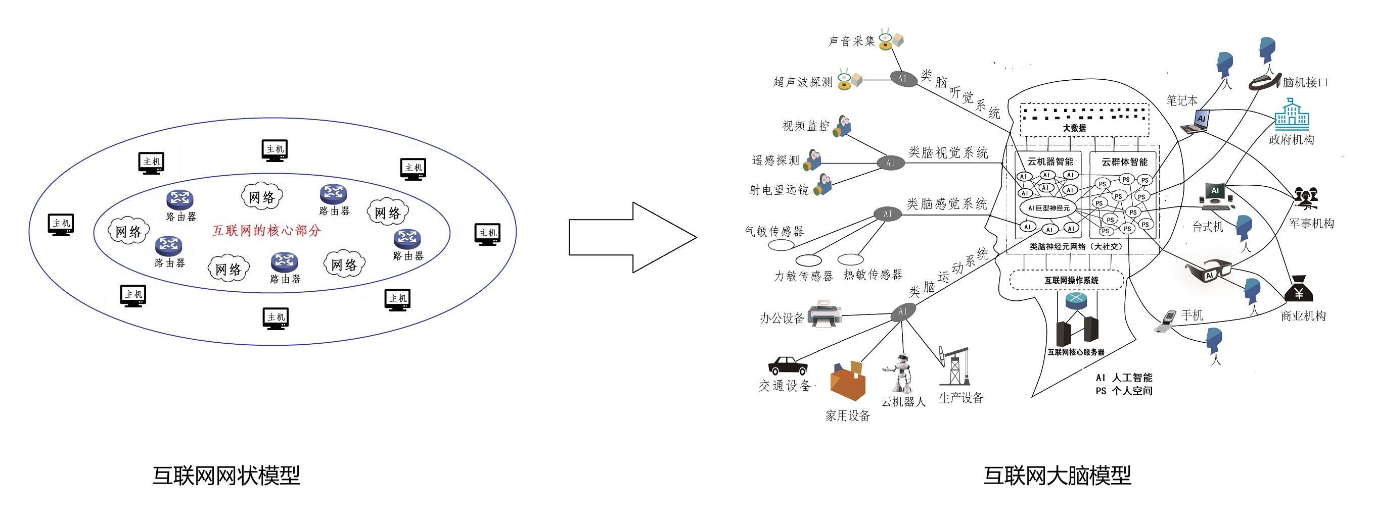 1.1 互联网从网状到类脑的发育图-small.jpg