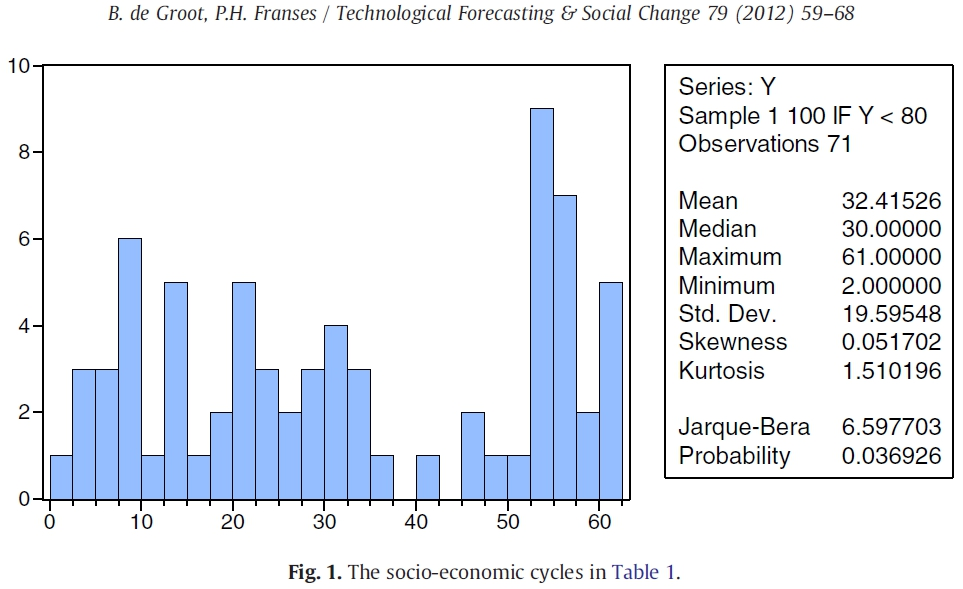 2012 (Bert de Groot) Common socio-economic cycle periods Fig.1.jpg