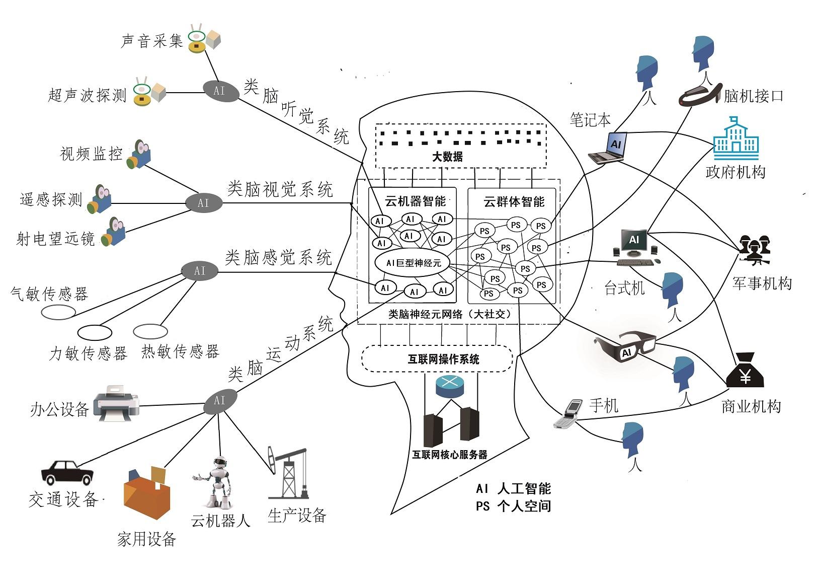2 互联网大脑模型图-small - 副本.jpg