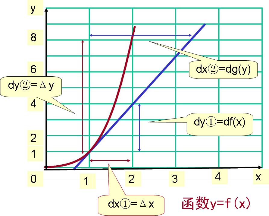 y=f(x).jpg