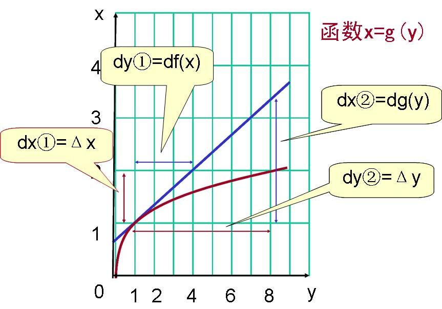 x=g(y).jpg