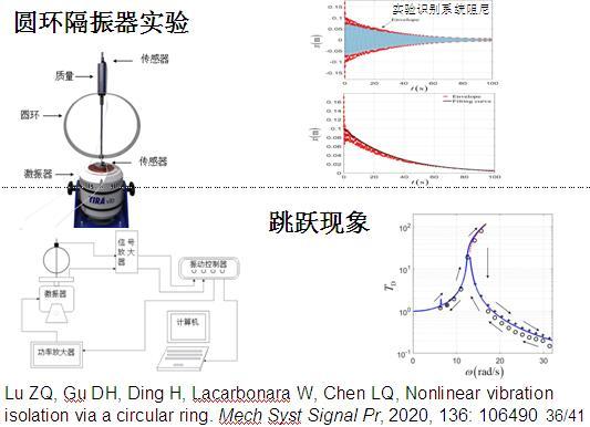 本科生振动力学中的非线性振动简介2.jpg