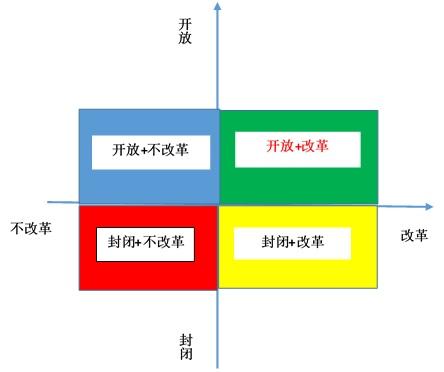 改革开放类型.jpg